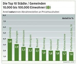 NATURSTROM Bundesliga 2
