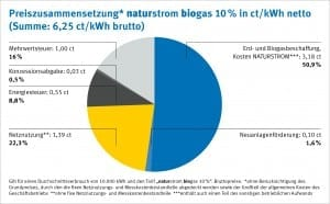 Gaspreis_Privatkunden