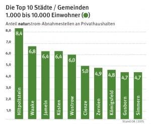 Städte-Bundesliga