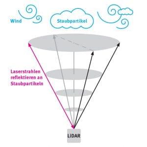 So funktioniert die Windmessung mittels LiDAR © NATURSTROM AG