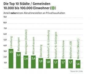 naturstrom-Bundesliga: Städte und Gemeinden zwischen 10.000 und 100.000 Einwohnern. © NATURSTROM AG