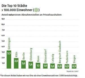 Die Top 10 Städte < 100.000 Einwohner