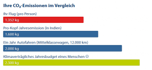 Zum Vergleich: Eine Flugreise von Berlin nach Teneriffa stößt 1,35 Tonnen CO2 aus – die Pro-Kopf-Jahresemission in Indien beträgt 1,6 Tonnen. Quelle: Atmosfair.de