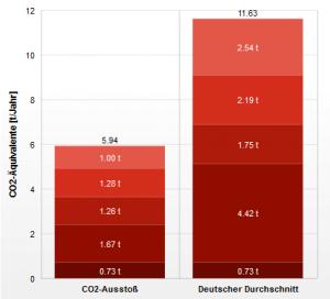 Ausgrechnet zum Earth Overshoot Day: Mein persönlihcer CO2-Ausstoß im Vergleich zum deutschen Durchschnitt.
