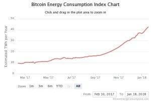 """Das """"Schürfen"""" von Bitcoin verbraucht derzeit über 40 TWh Energie pro Jahr."""
