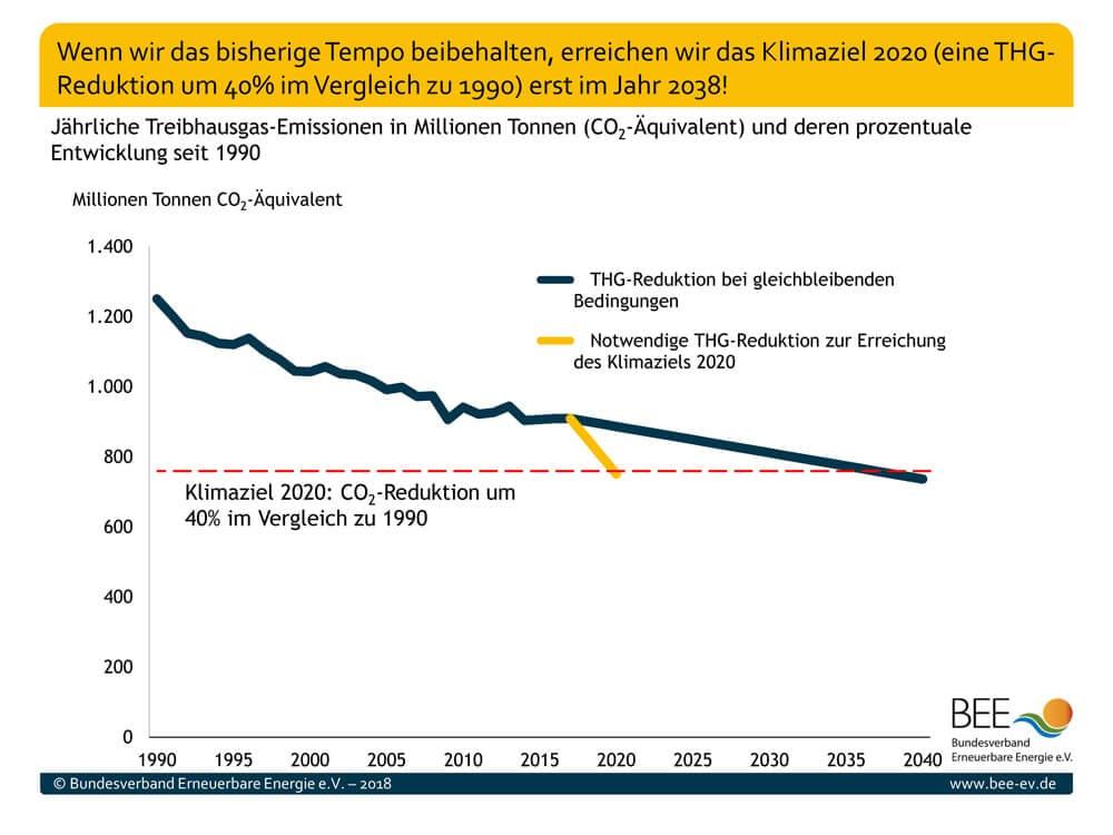 Grafik: Wenn Deutschland sein bisheriges Tempo in puncto Klimaschutz beibehät, wird das Klimaziel erst 2038 erreicht.