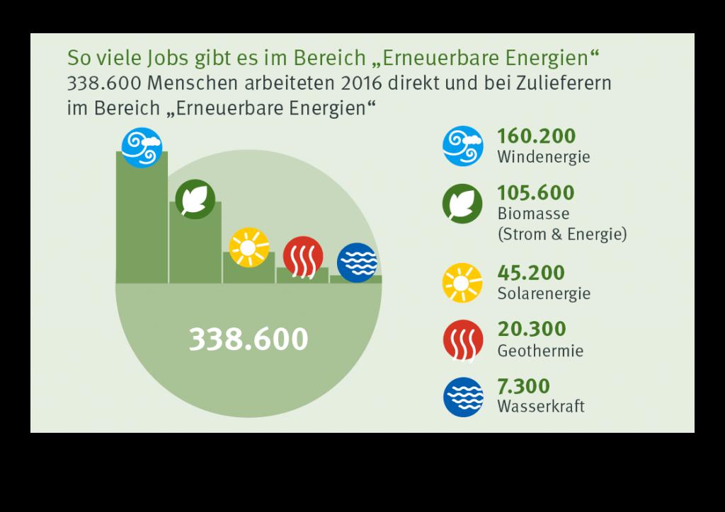 So viele Jobs gibt es im Bereich Erneuerbare Energien. Quelle: angelehnt an BMWi-Grafik