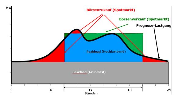 Grafik zum Stromeinkauf