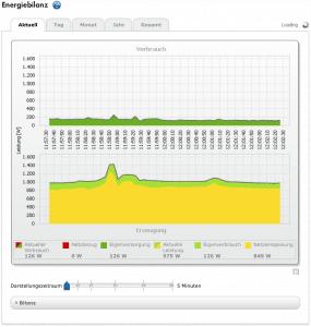 Energiebilanz der PV-Anlage: Der aktuelle Verbrauch der Familie Hahn auf einen Blick. Erfahrungsbericht von unserem ersten PV & Speicher, SonnenDach und SonnenSpeicher, Kunden. Grafik: privat.