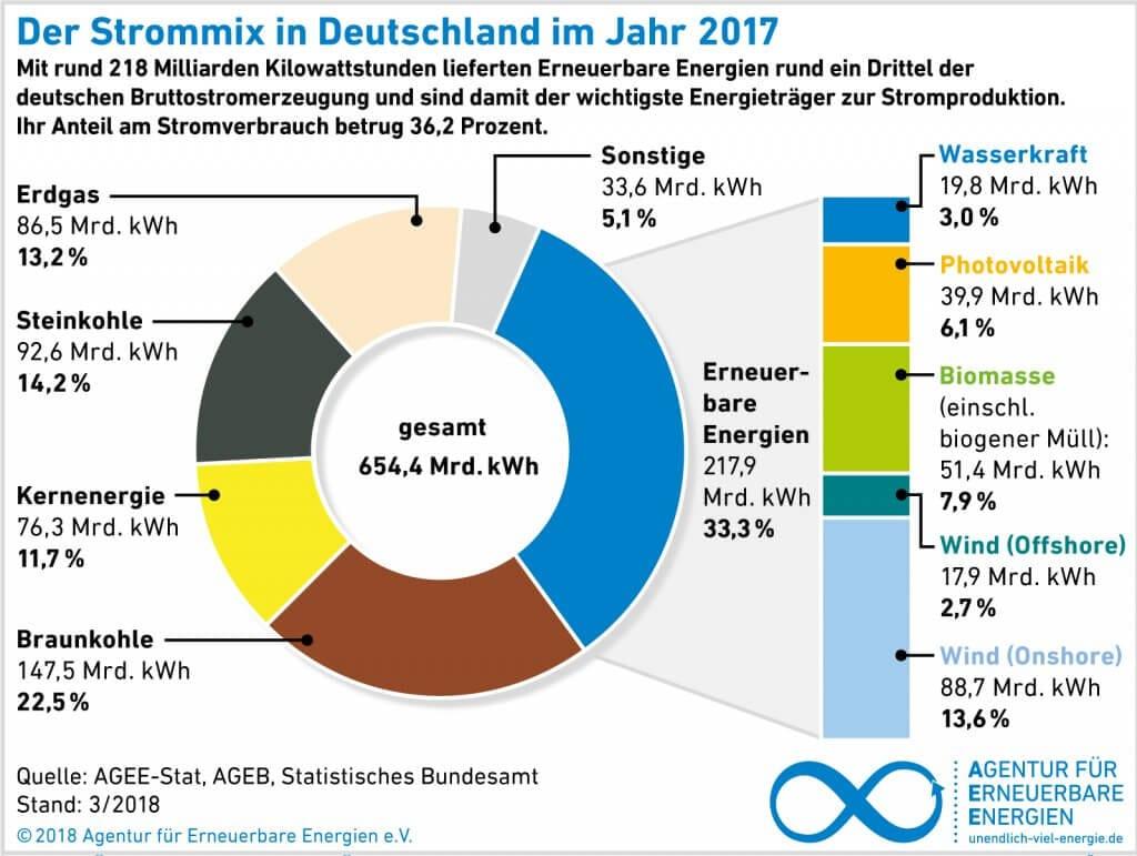 Energien sind in Deutschland seit Jahren auf dem Vormarsch.