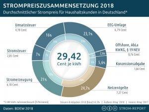 Strompreiszusammensetzung 2018