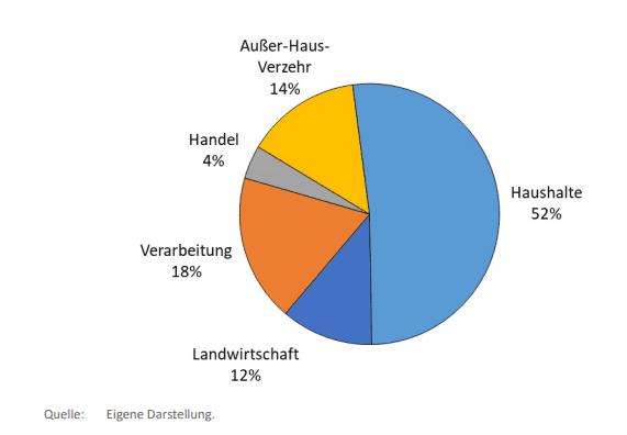 Lebensmittelabfall in Deutschland
