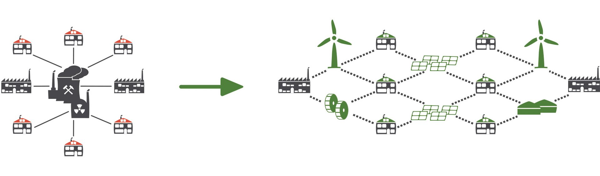 Future energy supply: 100% renewable energies from decentralized green power plants